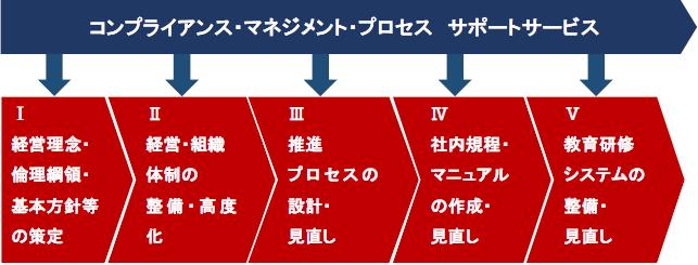 コンプライアンス・マネジメント・プロセス